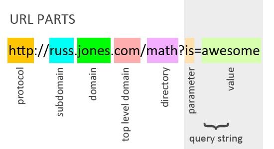 Parts of a URL