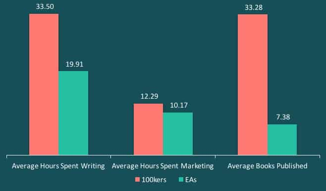 Written Word Media - Average Books Published Average Hours Spent Writing Marketing