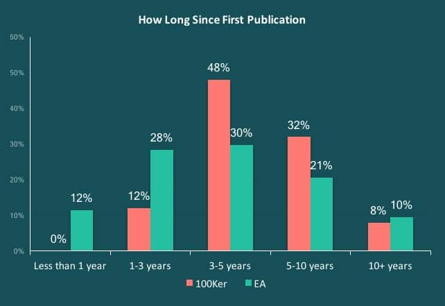 Written Word Media - Success Takes Time - How Long Since First Publication
