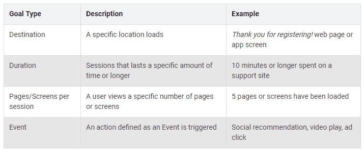 Google Analytics - Goal Types