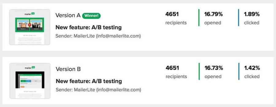 MailerLite - AB Testing