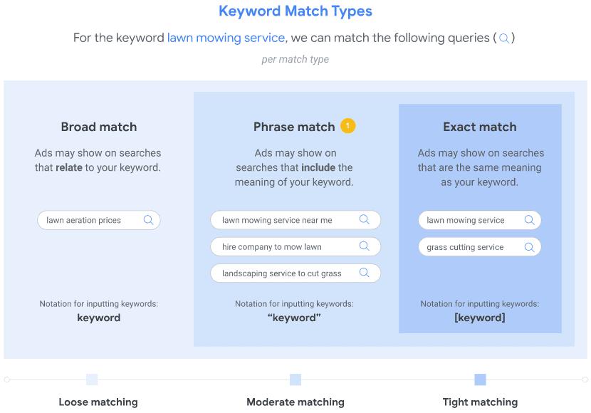 Google Ads - Keyword Match Types